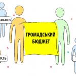 Реалізуй свої проекти! Громадський бюджет у Дрогобичі
